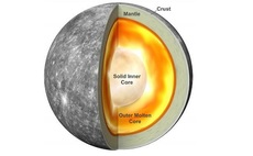 Mercury's inner core is solid and about the same size as Earth's, NASA MESSENGER data reveals