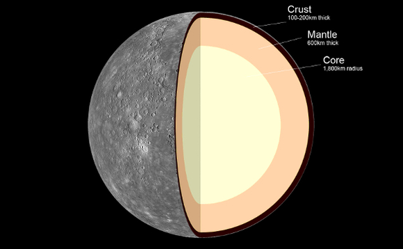 Mercury's crust is thinner and more dense than conventionally believed, claims scientist