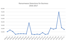 2017 was a banner year for ransomware, but development is slowing as criminals turn to Trojans
