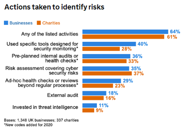 Actions taken to identify risk. Cyber Security Survey 2020