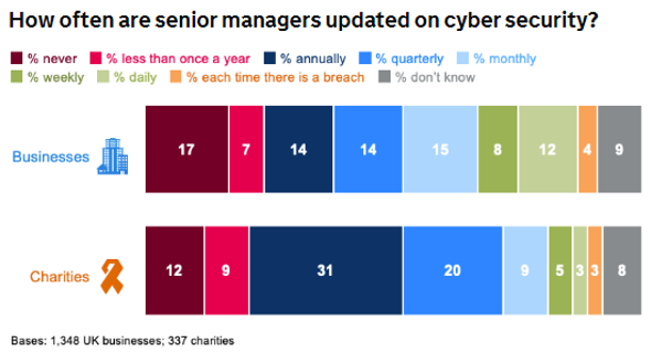 How often are senior managers updated on cyber security? From the UK Cyber Security Survey 2020